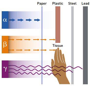 Ionising Radiation Penetrating Power