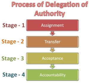 Process-of-delegation-of-authority