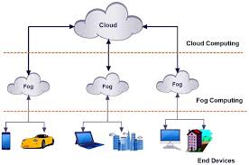 Cloud and fog computing