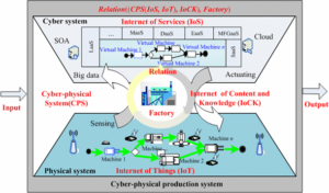 SIMULATION AND CYBER-PHYSICAL SYSTEMS