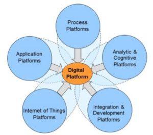 digital integration of business processes